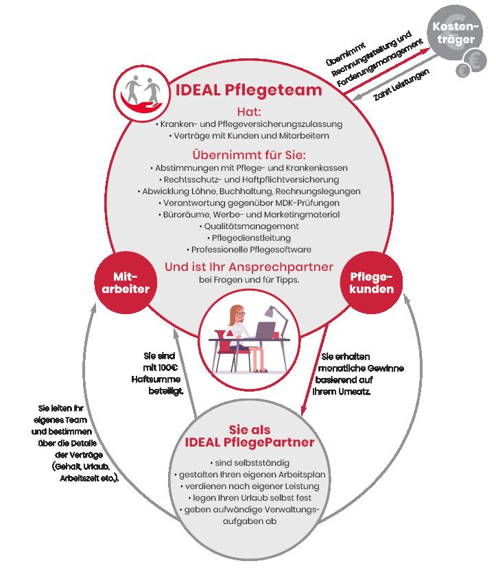IDEAL PflegePartner – die Zusammenarbeit